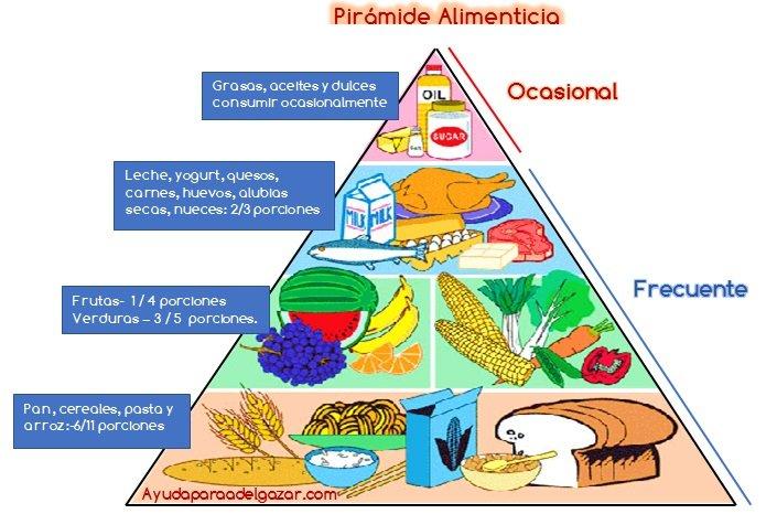 piramidenutricional